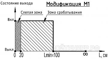 Мойтендер.рф-1190-74-236270: Фото 3